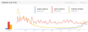 twerk search chart